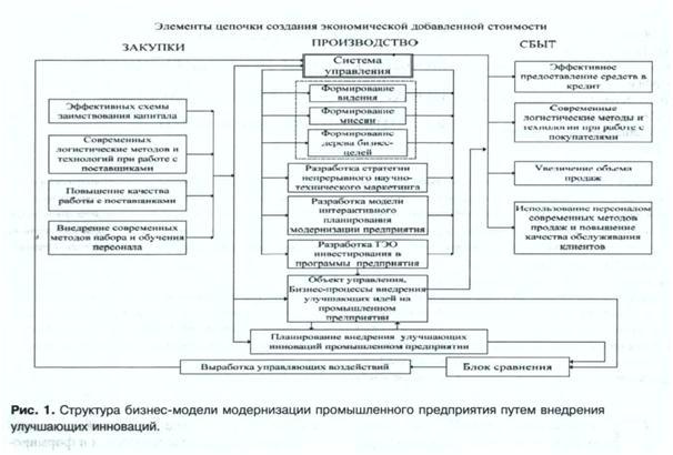 структура бизнес модели