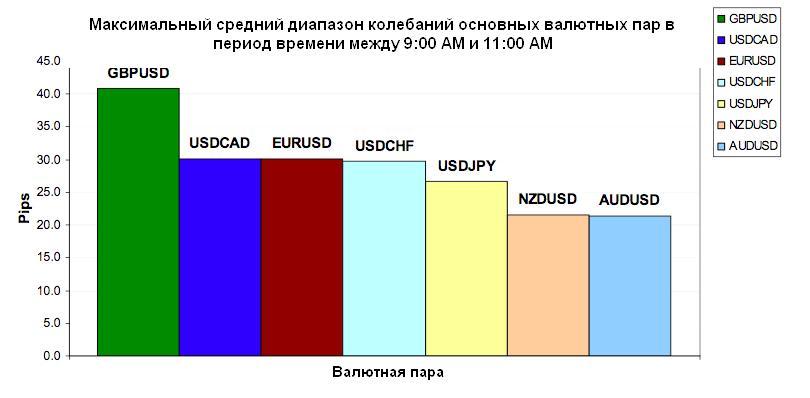 диапазон колебаний основных валютных пар в период времени между 17:00 pm и 19:00 pm MSK