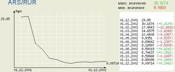 обесценивание песо 2002 год (по отношению к рублю)
