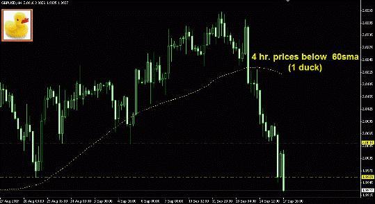 Торговая система Forex «3 утки» шаг 1 MA