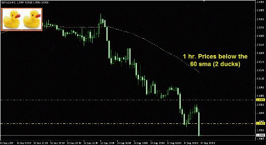 Торговая система Forex «3 утки» шаг 2 MA