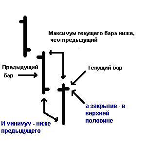 The   Reversal Bar. ФОРЕКС FOREX