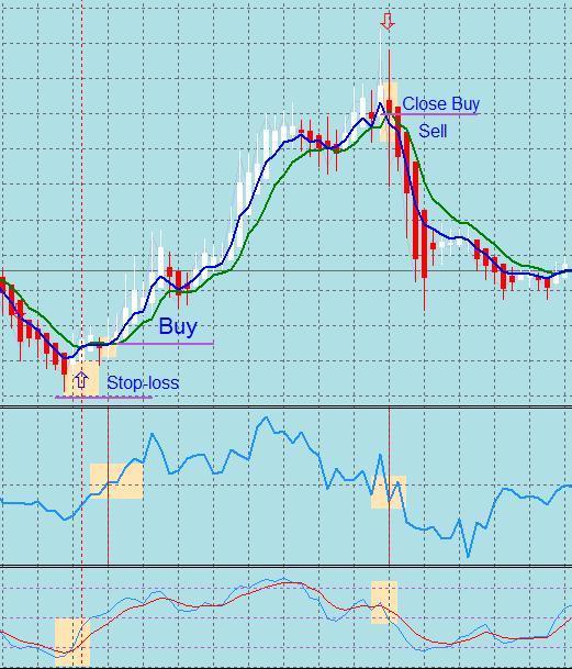 торговая система FOREX 6 индикаторов