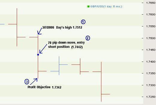 Торговая система FOREX «Дойная корова»