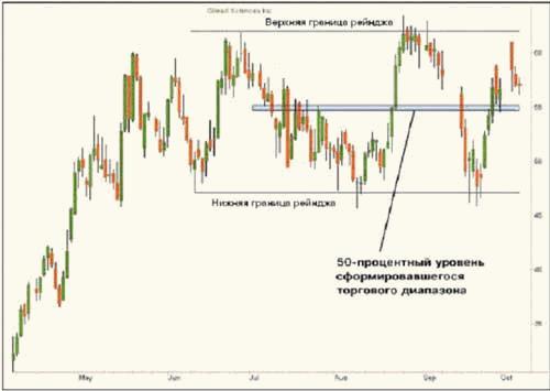 Торговая система FOREX «Середина диапазона»