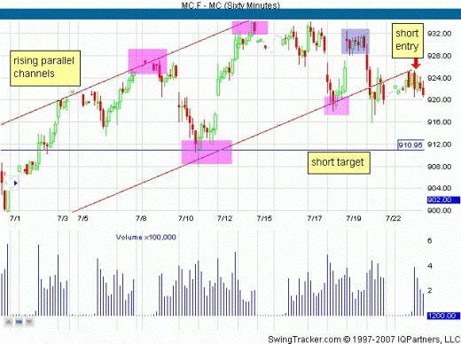 Торговля по каналам на рынке FOREX