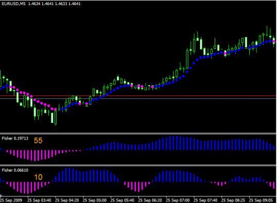 Торговая система Forex на индикаторе Fisher