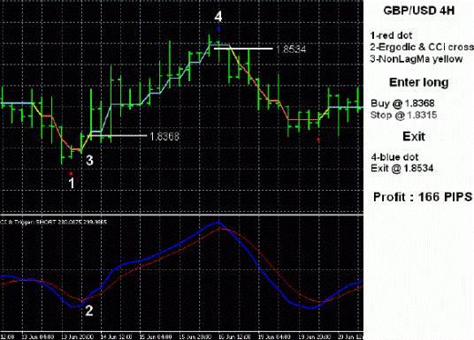 Торговая система Forex «микс индикаторов»