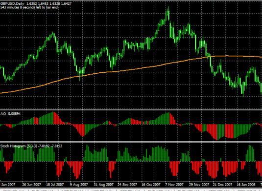 Торговая система Forex«Стохастик, АО Вильямса и скользящая средняя»