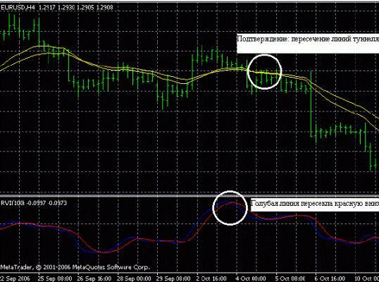 Торговая система для работы на рынке Forex «Сидус»