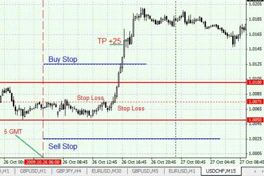 Торговая система FOREX для пары USD/CHF