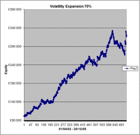 Торговая система форекс «Волатильность»