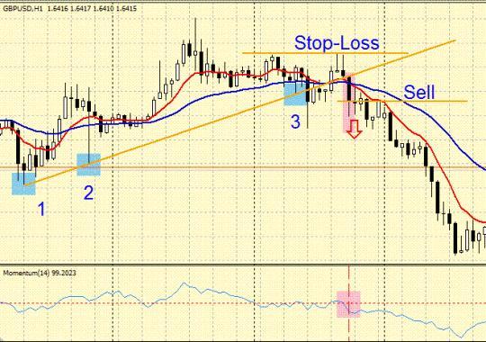 Торговая система форекс (Forex) «Пробитие тренда»
