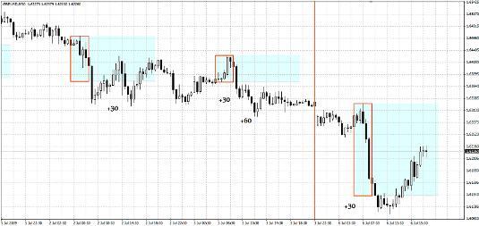 Торговая система форекс (Forex) «Пробой уровня 4-7»