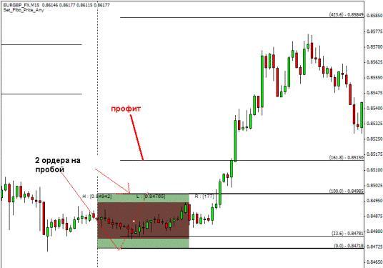 Торговая система форекс (Forex) «Утренний диапазон»