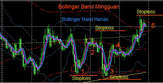 Торговая система форекс (Forex) «Bollinger Bands FLAT»
