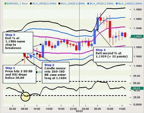 Торговая система форекс (Forex) «Полное затухание»