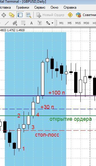 Торговая система (Forex) «15 минут»