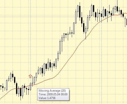 Торговая система форекс (Forex) «Ставка внутри дня»
