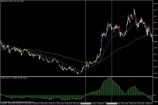 Торговая система форекс (Forex) М1-М5