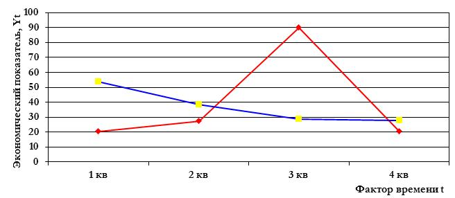 Статистические методы прогнозирования временных рядов. Предобработка данных. Кривые роста