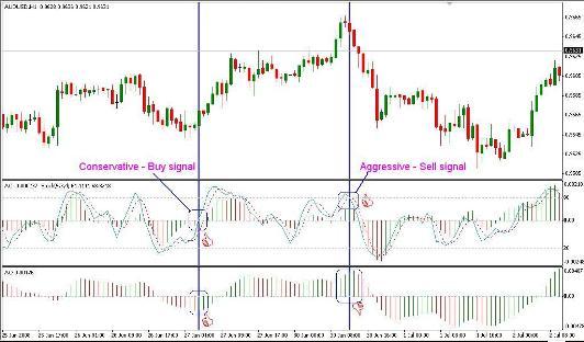 Торговая система форекс (Forex) «OZFX»