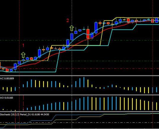 Торговая система форекс (Forex) «Три А»