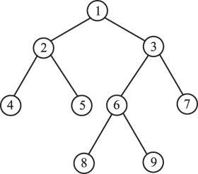 Основы моделирования систем. Классификация моделей