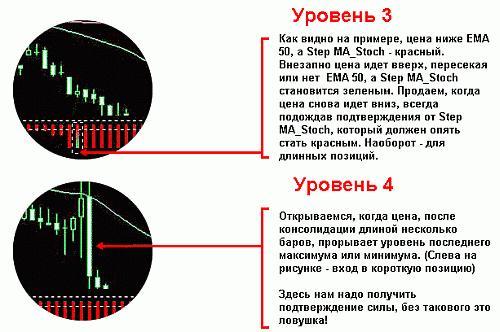 Торговая система форекс (Forex) «Кошка – 50»