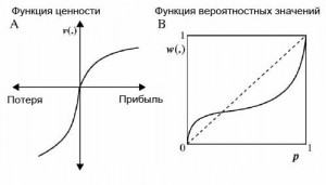 теория перспектив