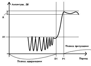 фильтры низких частот