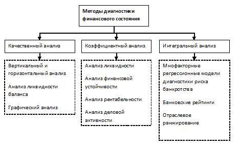 методы финансового анализа предприятия