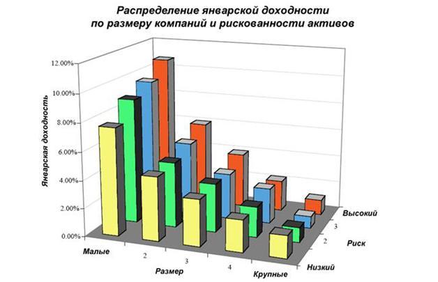 Распределение январской доходности
