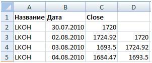 Котировки Лукойла Excel