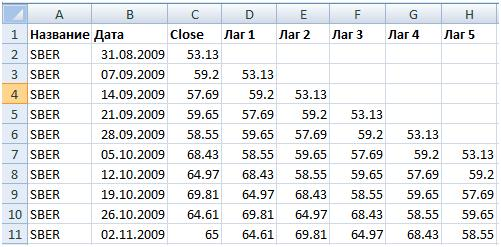 Расчет памяти рынка