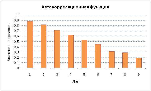 Автокорреляционная функция акций Сбербанка