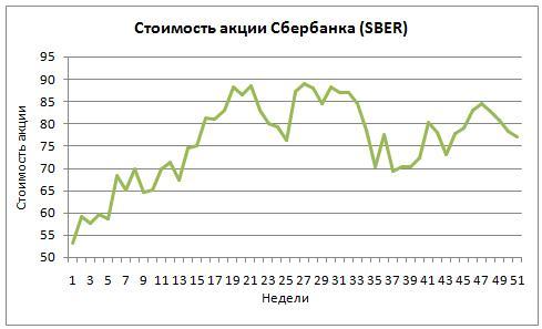 График котировок Сбербанка