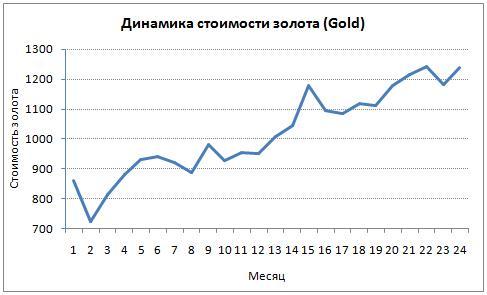 Динамика стоимости золота