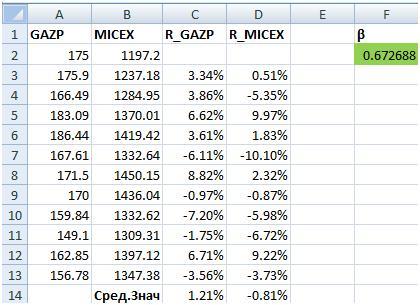Доходность индекса ММВБ