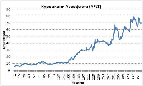 Курс акций Аэрофлота