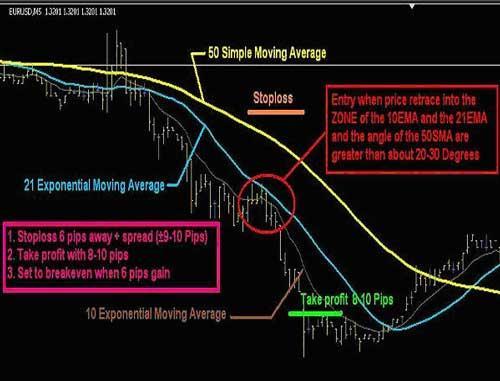 Торгуем внутри дня на рынке FOREX по Moving Average правила входа