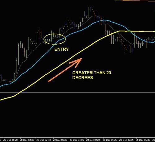 Торгуем внутри дня на рынке FOREX по Moving Average пример входа buy