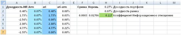 Расчет коэффициента информационное отношение в Excel