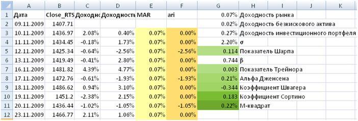 Расчет индекса Модильяни в Excel