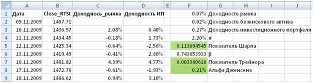 Расчет альфы Дженсена в Excel