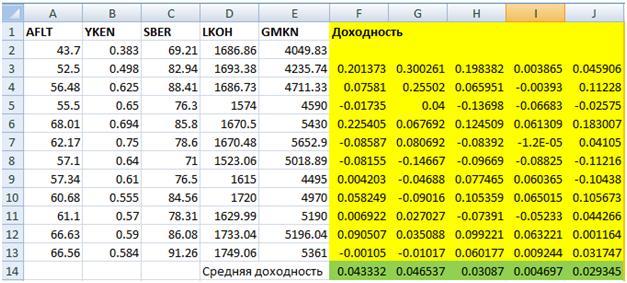 Доходность акций российского фондового рынка
