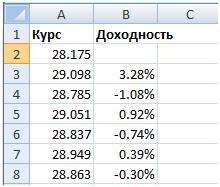 Доходность акций в Excel