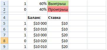 Моделирование в Excel