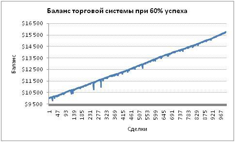 Баланс торговой системы
