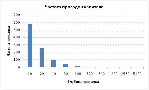 Частота просадок капитала